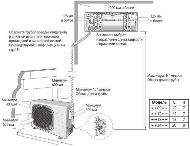 Порядок установки кондиционера
